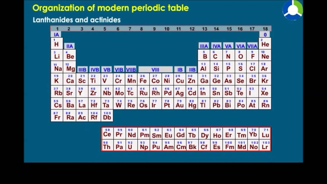 Organization modern periodic table youtube organization modern periodic table gamestrikefo Image collections