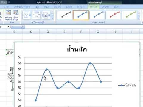 การแสดงแนวโน้มในกราฟ ของ Excel