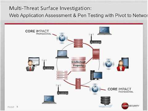 Core impact penetration testing