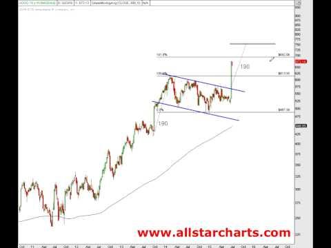 JC Parets of Allstarcharts on Shares of Google 7-21-15