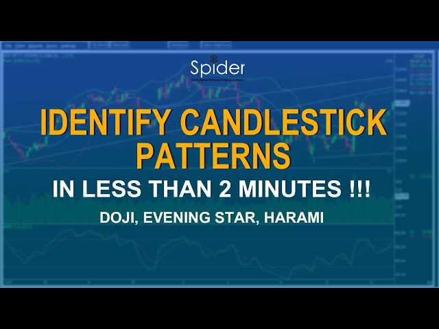 Find & Identify Candlestick Patterns in Charts | Doji | Evening Star| Spider Software