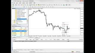 How To Get $100,000 - Chartist Forex Teknical Analytics