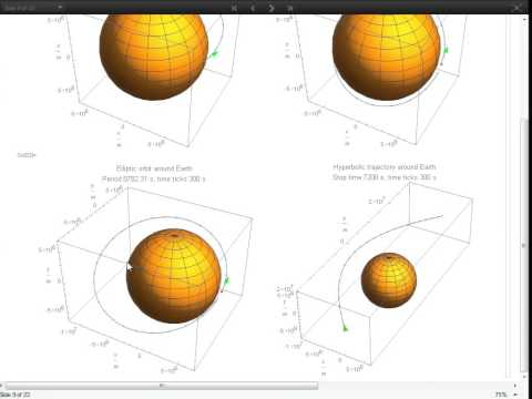 Visualizing (Earth) Gravity Potential Models and Perturbed Kepler Orbits
