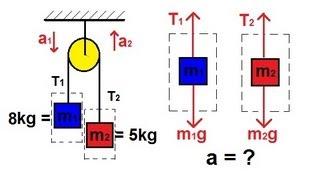 Physics - Mechanics: Tнe Pulley (2 of 2)