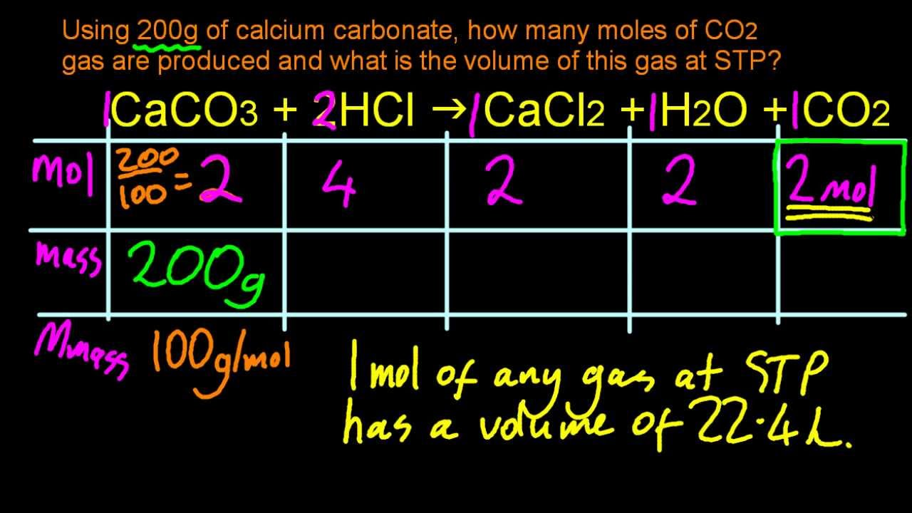 145 Apply The Concept Of Molar Volume At Stp In Calculations Ib Chemistry  Sl