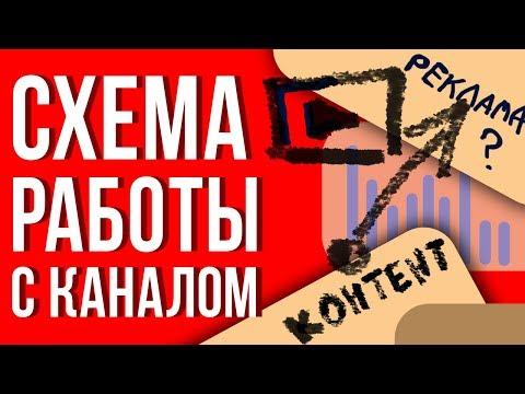 Вся правда про продвижение ютуб канала 2019. Раскрутить видео на youtube. Почему не растет канал.