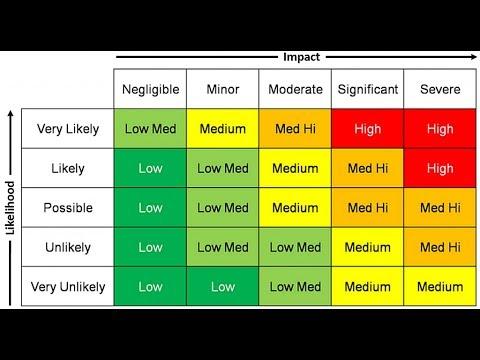 Understanding a Risk Assessment Matrix RAM