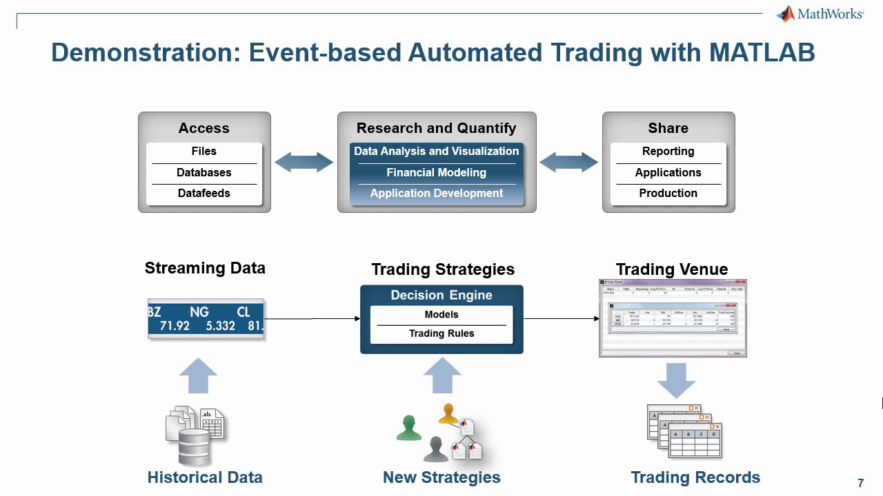 Automated Trading System Development with MATLAB - YouTube