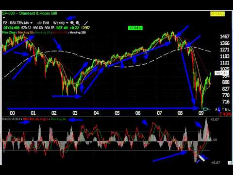 Stock Chart Tips for the Long Term Stock Market Investor