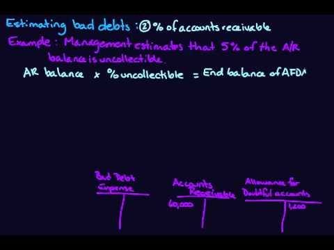 Accounts receivable - allowance method - bad debt provision