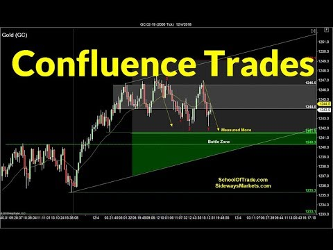 Trading with Confluence | Crude Oil, Emini, Nasdaq, Gold & Euro