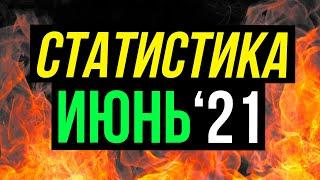 Статистика прогнозов на спорт от Виталия Зимина за июнь 2021 года.