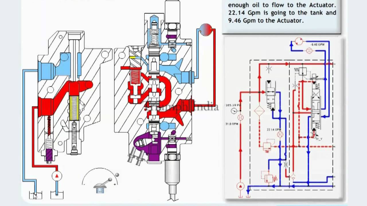 hydraulic spool valve schematic with Aircraft Hydraulic System Animation on Hydraulic Dump Valve Schematic additionally DesktopDefault likewise Watch furthermore TechZone HydraulicValves additionally Hydraulic Load Sensing.