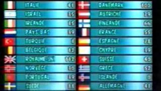 Eurovision 1989 - Voting Part 4/4