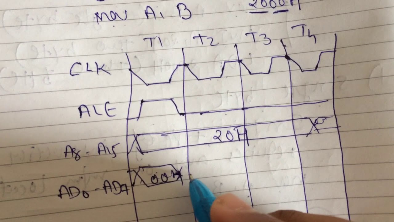 Timing Diagram Of Mov A B Of 8085 By Niraj Bhadresha