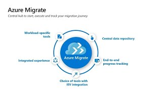 Accelerate your RDS and VDI migration to Windows Virtual Desktop | BRK3183