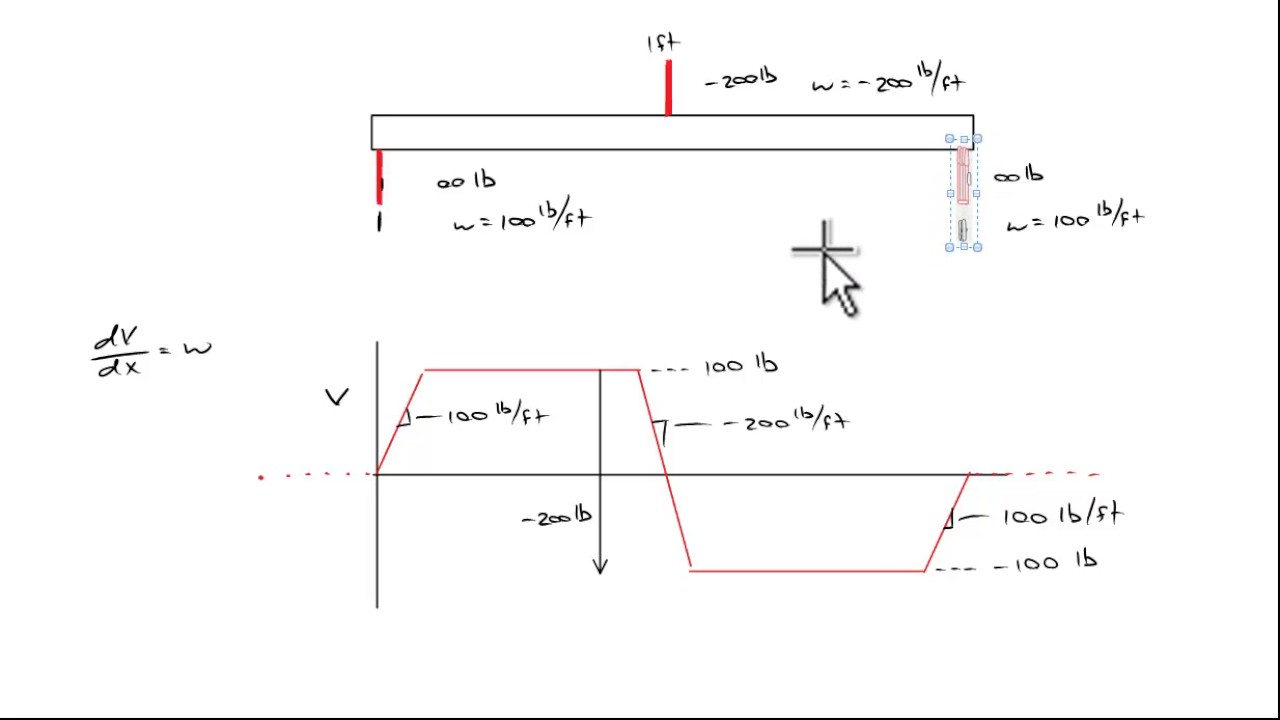 Easier Way To Quickly Draw Shear Diagrams Youtube Calculating Bending Moments Drawing A Moment Diagram Video