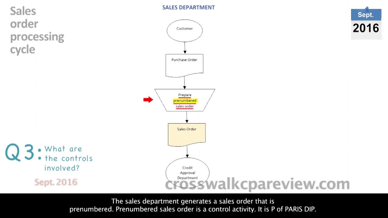 easy cpa course video aud transaction cycles revenue cycle  [ 1280 x 720 Pixel ]