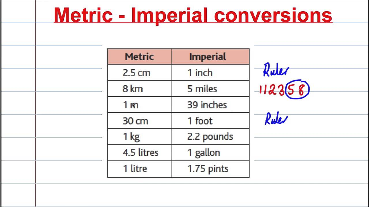 GCSE Maths Revision - Compound Measures (3) - Conversion ...