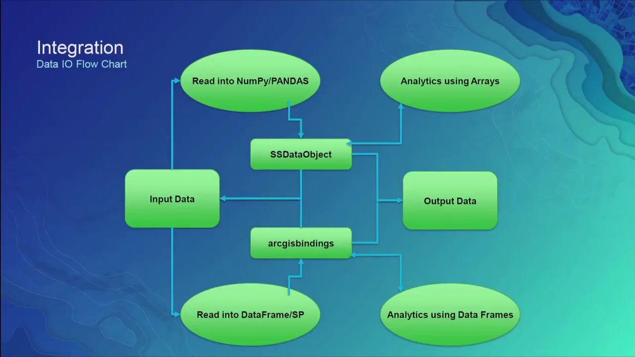 Data Science Made Easy in ArcGIS using Python and R