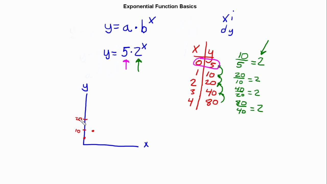 Exponential functions activity 22 lessons tes teach algebra 1 exponential function basics falaconquin