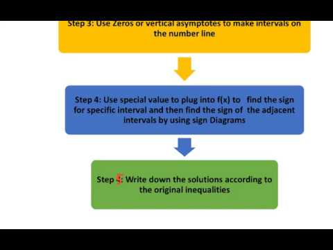 Steps For Solving Inequalities By Sign Diagram Youtube