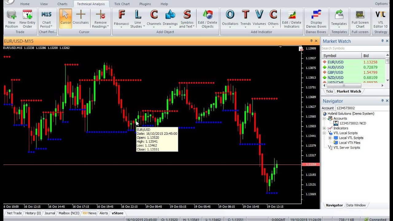 Support And Resistance Barry Vertexfx Indicator Youtube