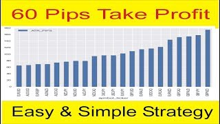 60 Pips TP ! Best Forex Trading Strategy That Works Tutorial  In Urdu and Hindi By Tani Forex