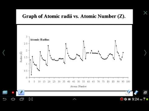 Mr Z AP Chemistry Chapter 7 lesson 1: Periodic Table, Effective Nuclear Charge and Size Trends