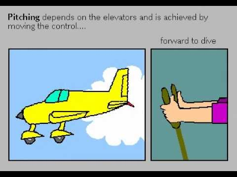 Aircraft flight control, Rate My Science