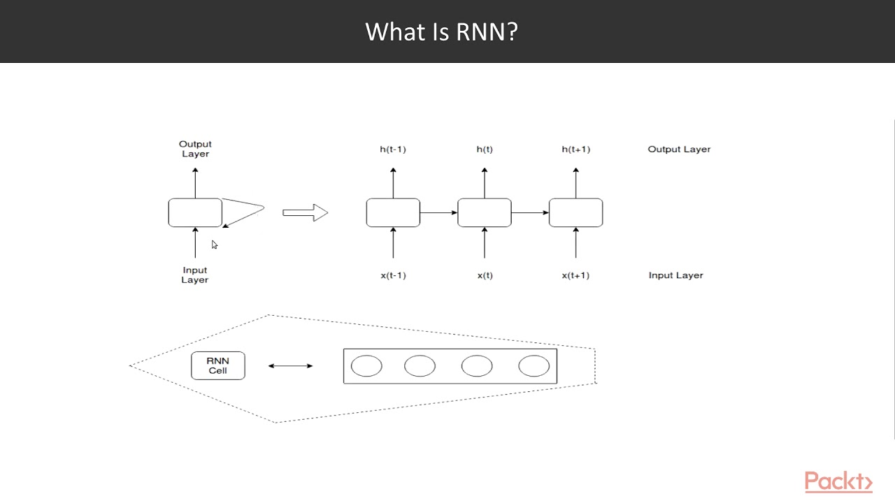 Hands-on Deep Learning with TensorFlow: Understanding the RNN and the Need  for LSTM|packtpub com