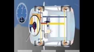 Sistema Anti -patinação das rodas do automóvel ASR.
