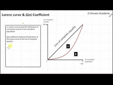 4 Lorenz curve and Gini Coefficeint
