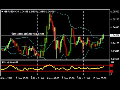 Bollinger bands binary options strategy