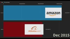 Amazon vs Alibaba Market Cap Race to 1 Trillion Dollars .