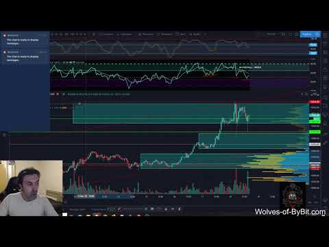 Daily Bitcoin Analysis 18/11/2020 + How to trade an uptrend: long vs short