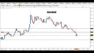 Segnali Forex e Price Action Trading - Video Analisi 23.11.2015