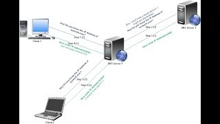 Xây dựng Network thử nghiệm tấn công cho Hacker Mũ Trắng thực tập - CEH 2017 - Part 3