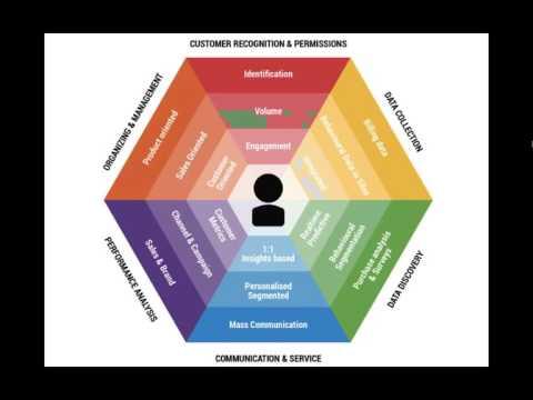 Webinar - Using the Omnichannel Framework for consulting