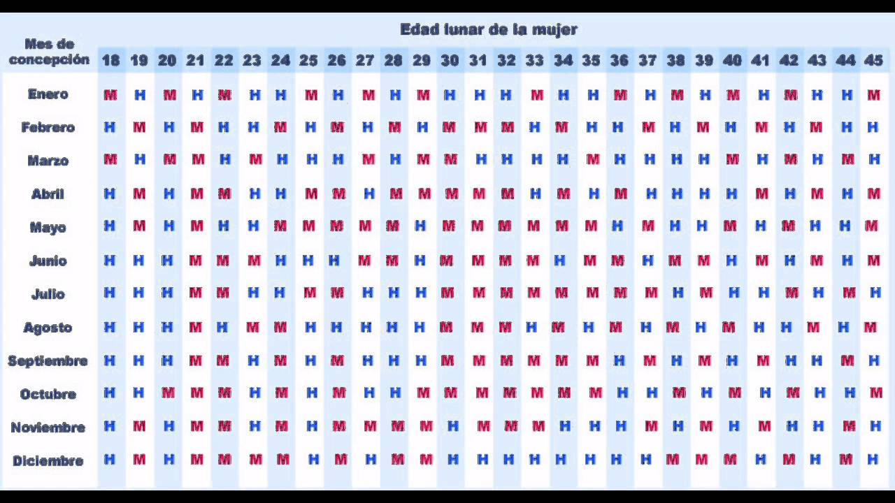 Calendario Chino De Embarazo 2019 Original Como Funciona.Nino O Nina Prueba La Tabla China Para Descubrirlo Boy Or Girl
