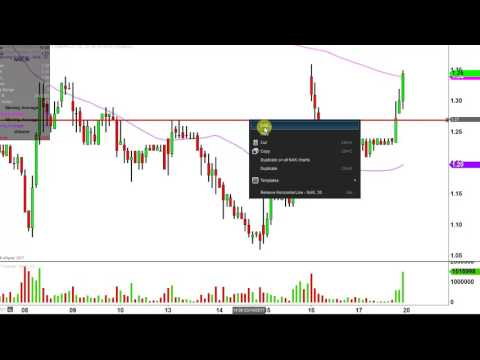 Northern Dynasty Minerals Ltd - NAK Stock Chart Technical Analysis for 03-17-17
