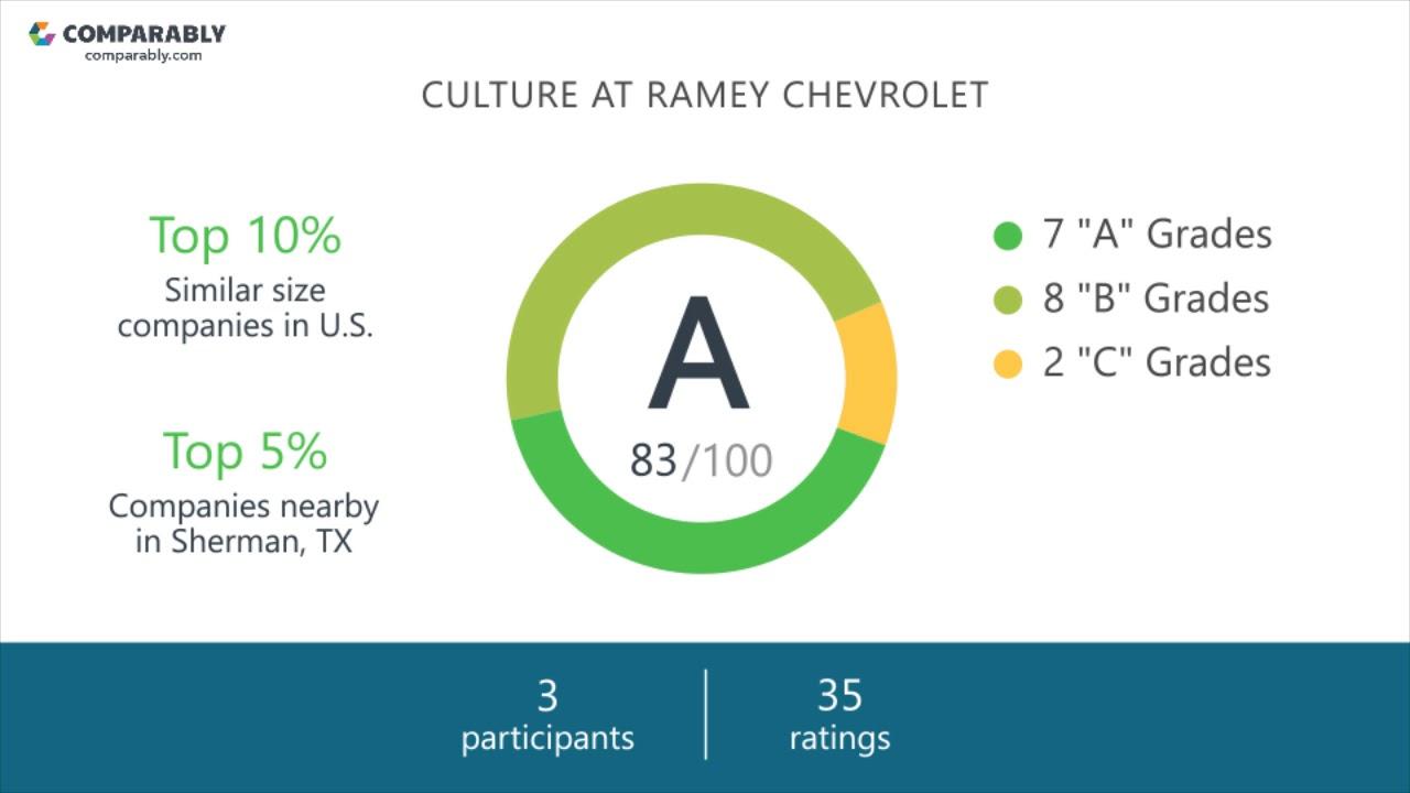 Ramey Chevrolet Sherman Tx >> Ramey Chevrolet Employee Reviews Q3 2018