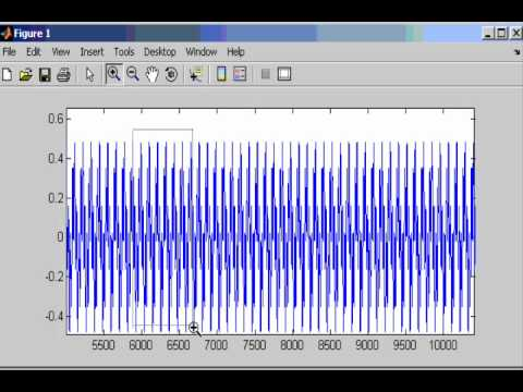 Introduction to Frequency Domain View of Signals