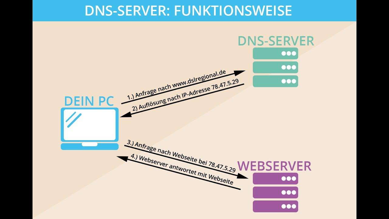 DNS Server antwortet nicht: In 7 Schritten DNS-Fehler finden - YouTube