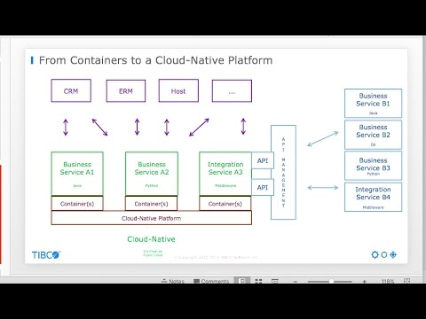 Case Study: How to move from a (Middleware) Monolith to Cloud, Containers and Microservices