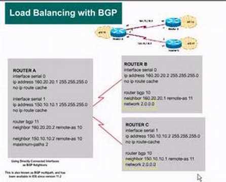 BGP LoadBalancing