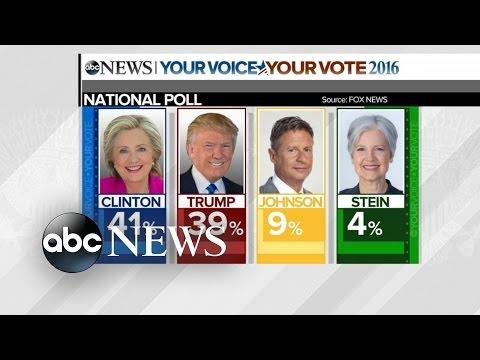 Trump Narrows Clinton