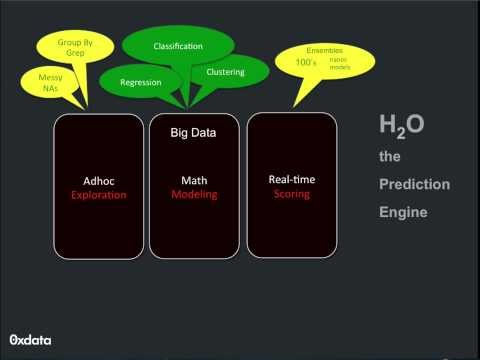 H20: An Open Source, In-memory Machine Learning App for Big Data