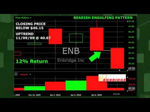 Candlestick Scanner Report: Enbridge Inc ENB (NYSE:ENB)