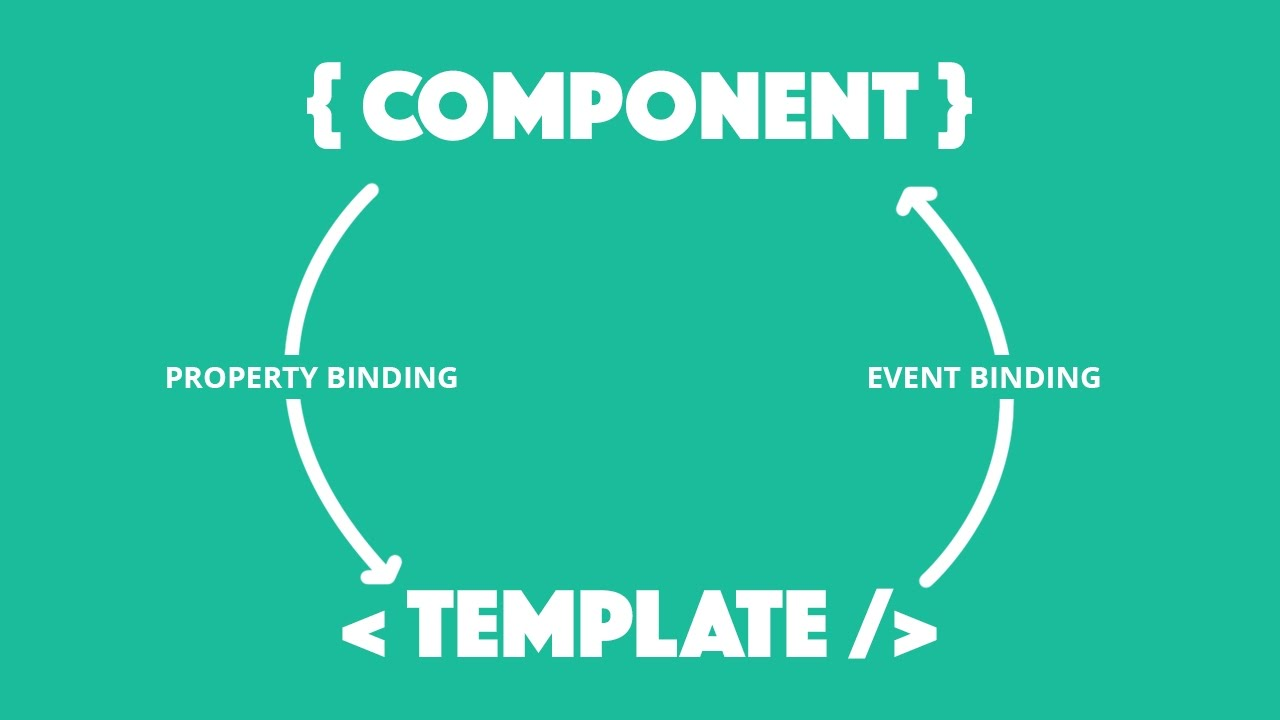 Component and Template Interaction in Ionic 2 | joshmorony - Learn
